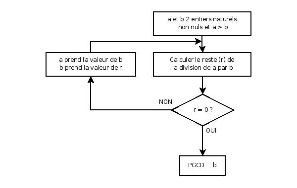 algorithme_pgcd